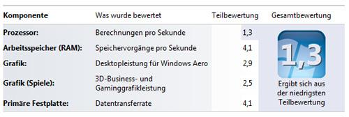 w7_bewertung_nachher